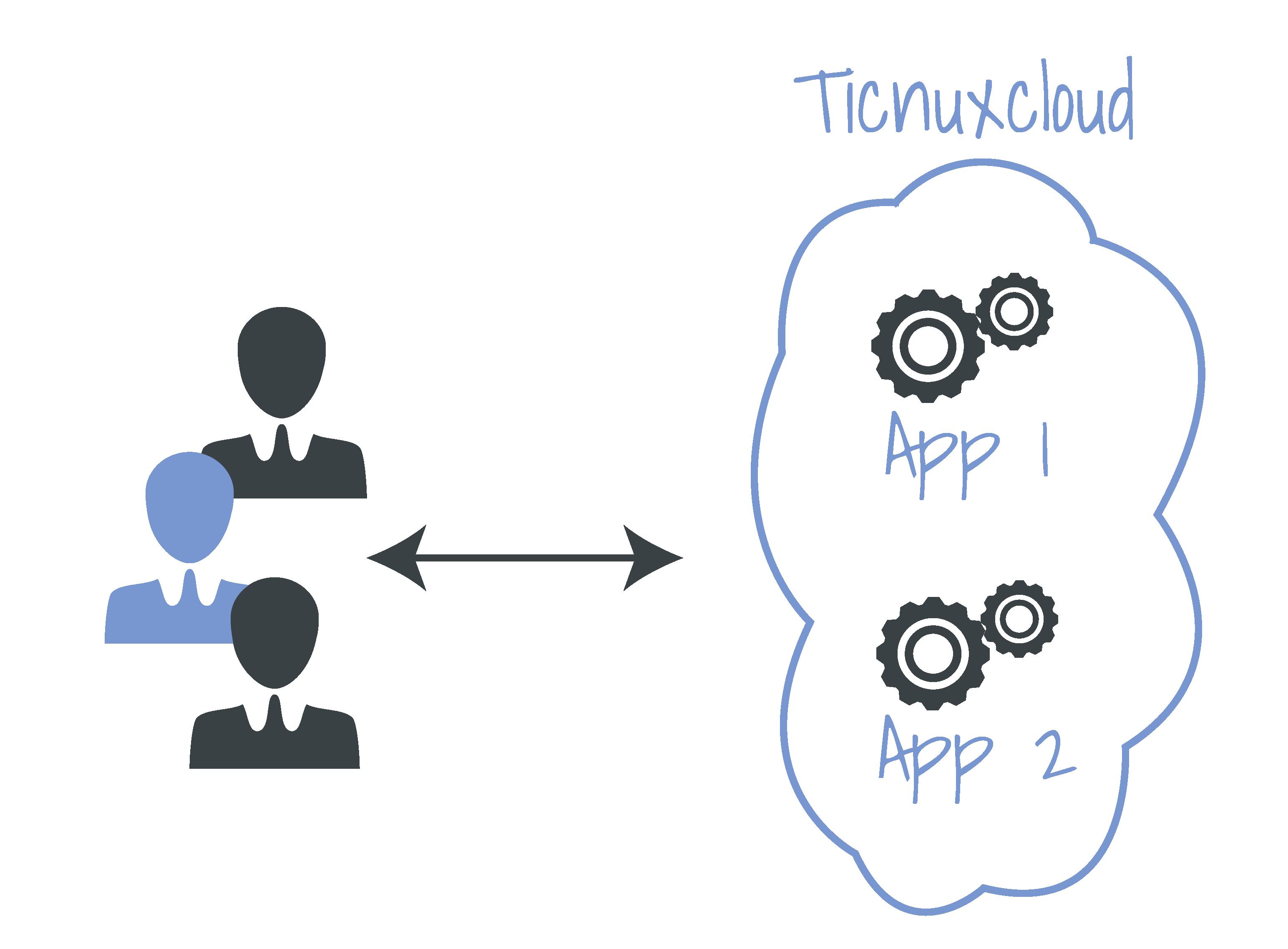 Diagrama de Ticnuxcloud, acceso a servicios