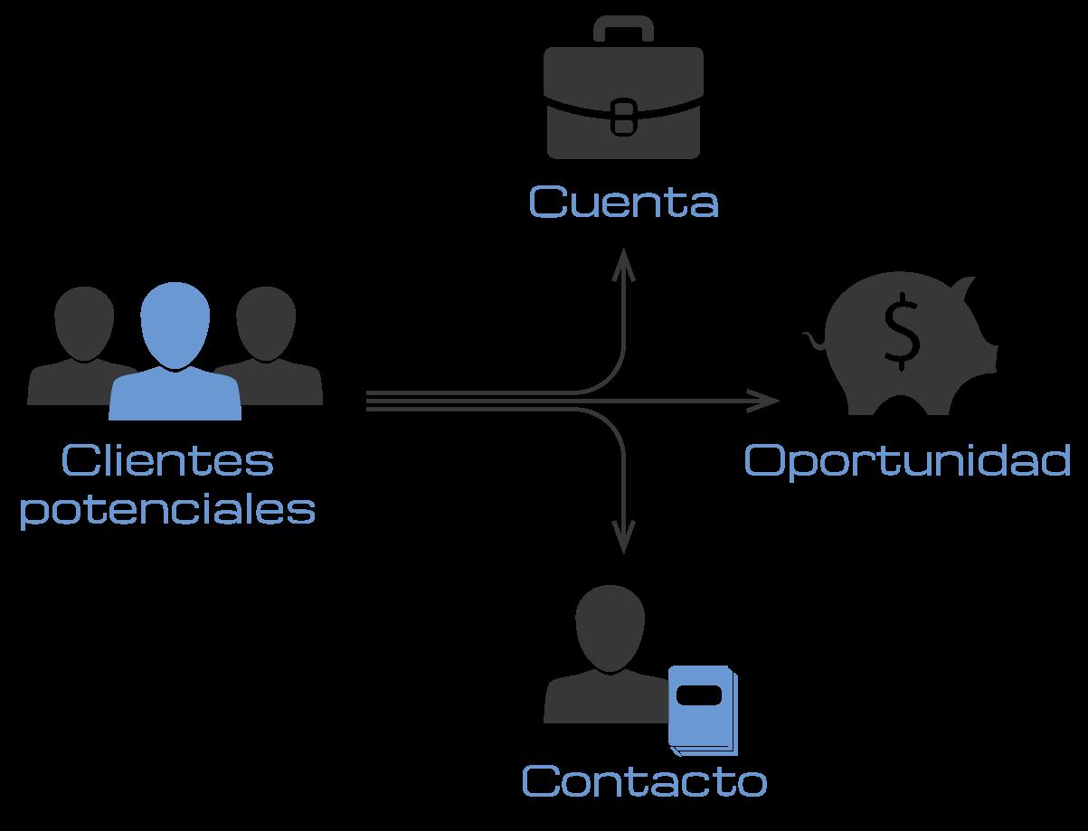 Diagrama de la conversión de clientes potenciales en español